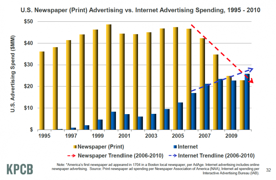 As internet surges, print is plummeting.