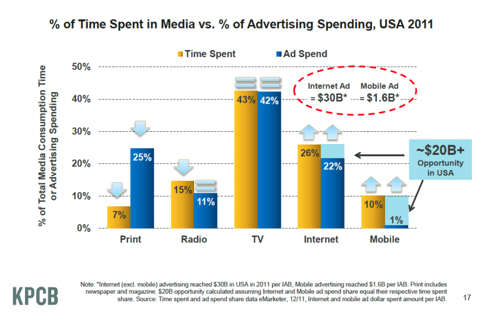 There is still a huge upside for internet and mobile advertising