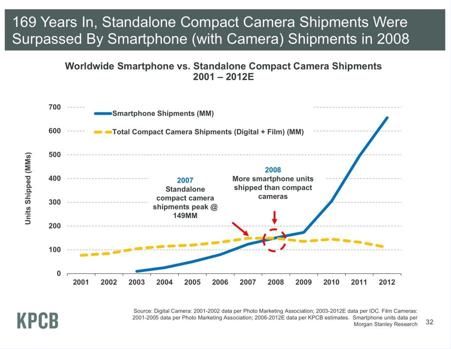 The integration of cameras with smartphones has proven disruptive for the camera industry