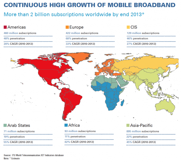 Mobile-broadband subscriptions is up from 268M in 2007 to now more than 2B, reflecting an average annual growth rate of 40%.
